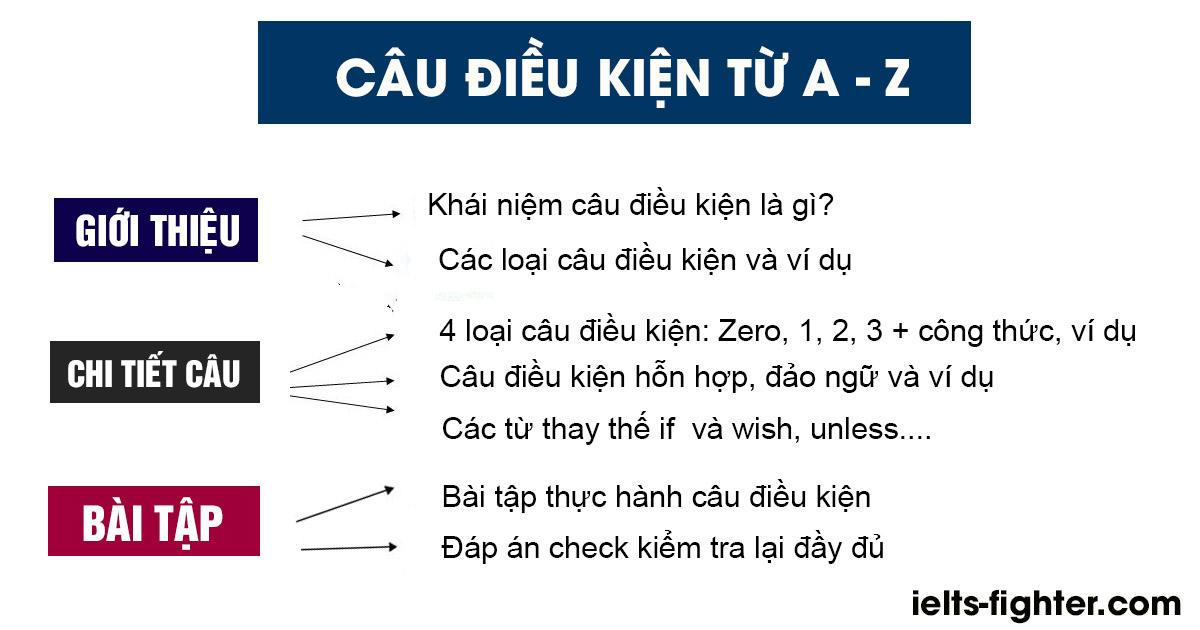 Top 5 dạng bài tập câu điều kiện có ích dành cho những ai đang ôn thi